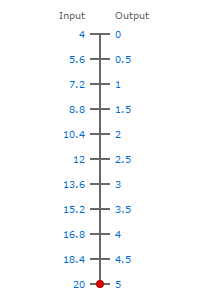 4-20ma to 0-5V scale
