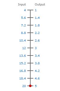 4-20ma to 1-5V scale