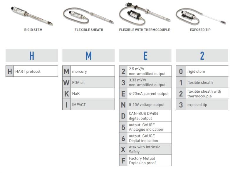 Gefran Melt Pressure Sensor Series Types