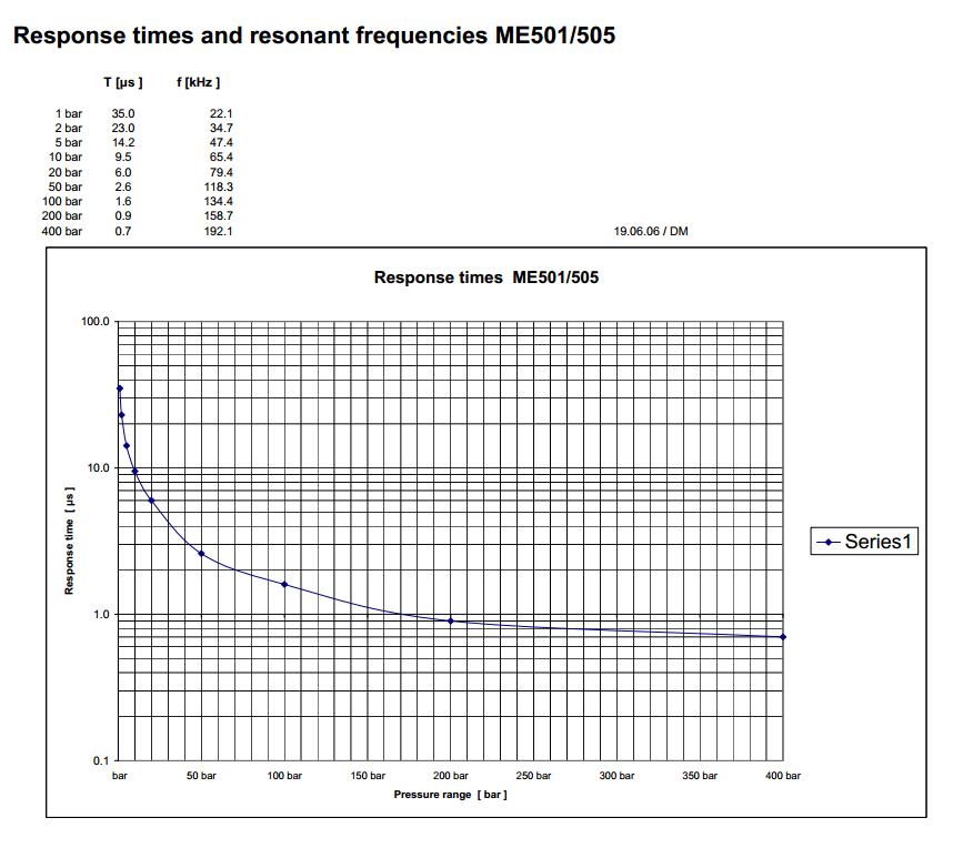 me501-505-response-time