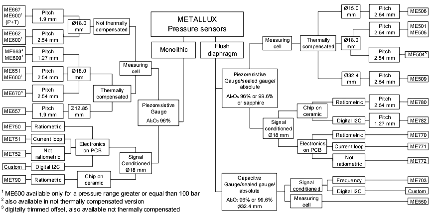 Metallux Pressure Sensors Selection Family Tree Diagram
