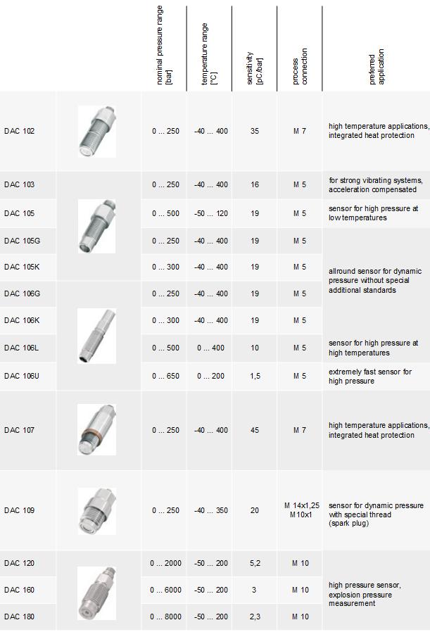 DAC Series Piezoelectric Pressure Sensors