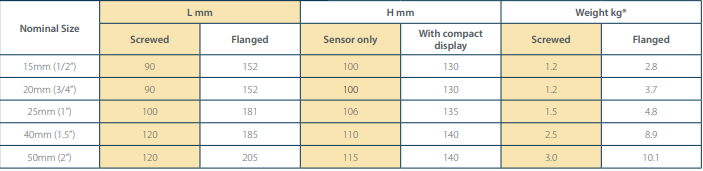 IC-FMS product dimensions