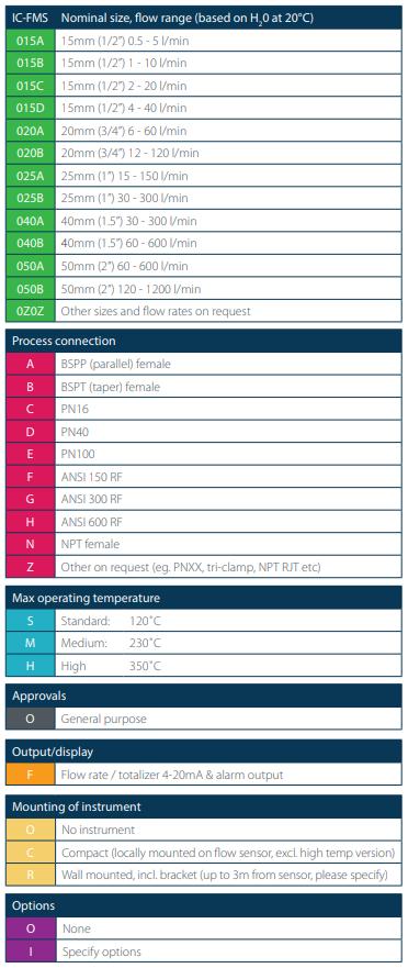 ICS-FMS Part Number Configuration Options