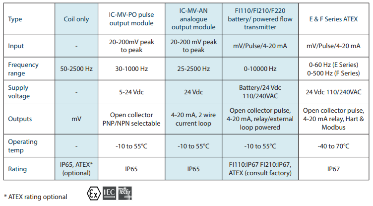 IC-LPM instrument options