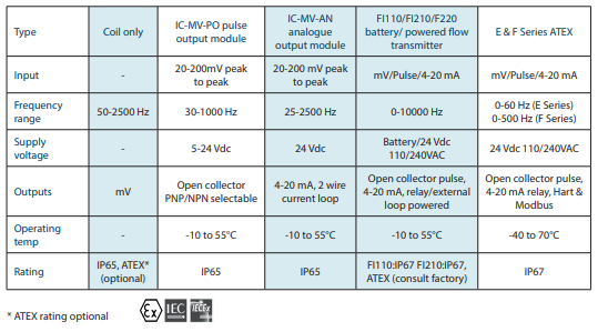 IC-LTM instrument options
