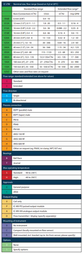 IC-LTM part number configuration