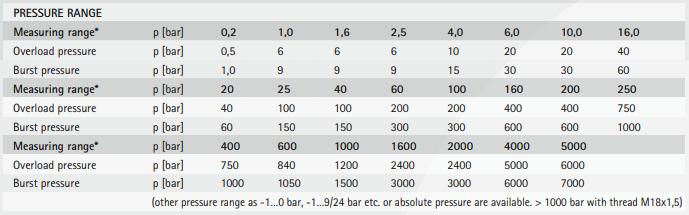 SMC pressure range specifications