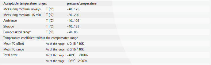 TPSE acceptable temperature ranges specification
