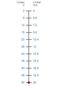 0-50V to 4-20mA scale