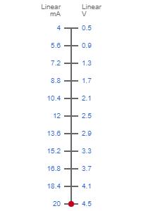 4-20mA to 0.5-4.5V Signal Conversion