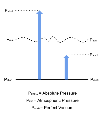 Absolute pressure graphical explanation