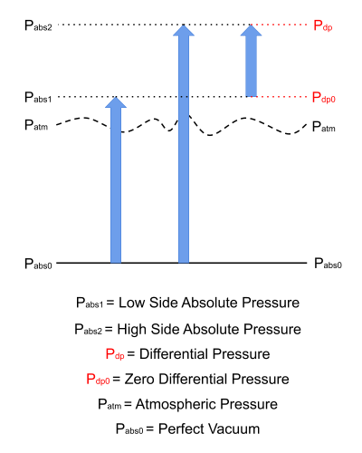 Differential pressure graphical explanation