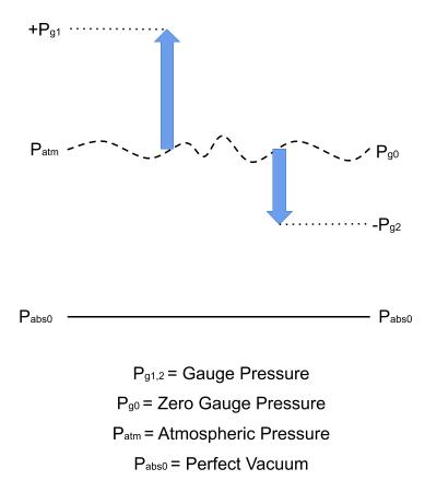 Gauge pressure graphical explanation