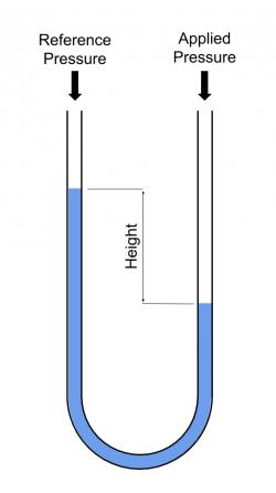 Liquid column manometer