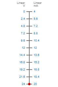 0-24V to 4-20mA scale