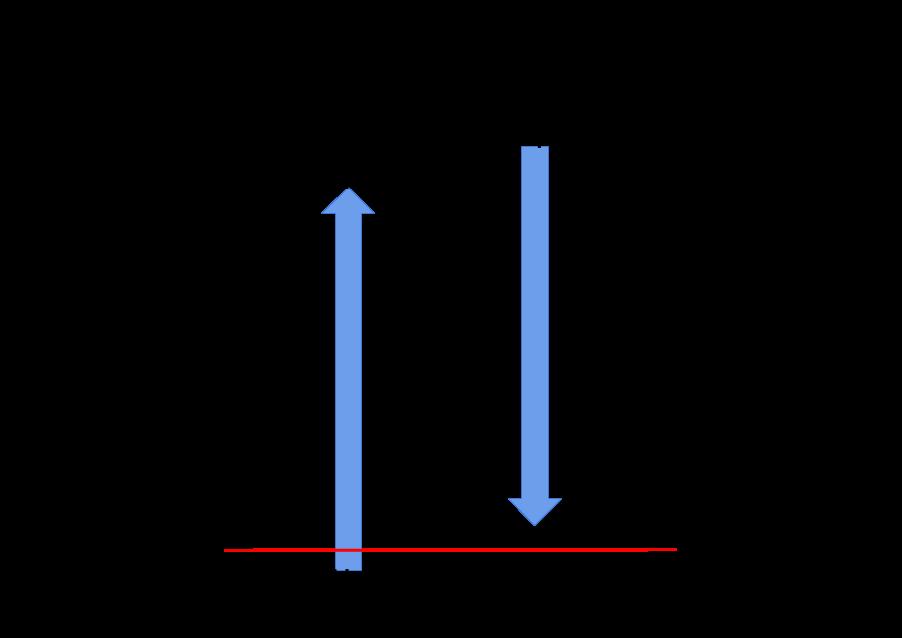 Output signal orientation for a negative gauge pressure range