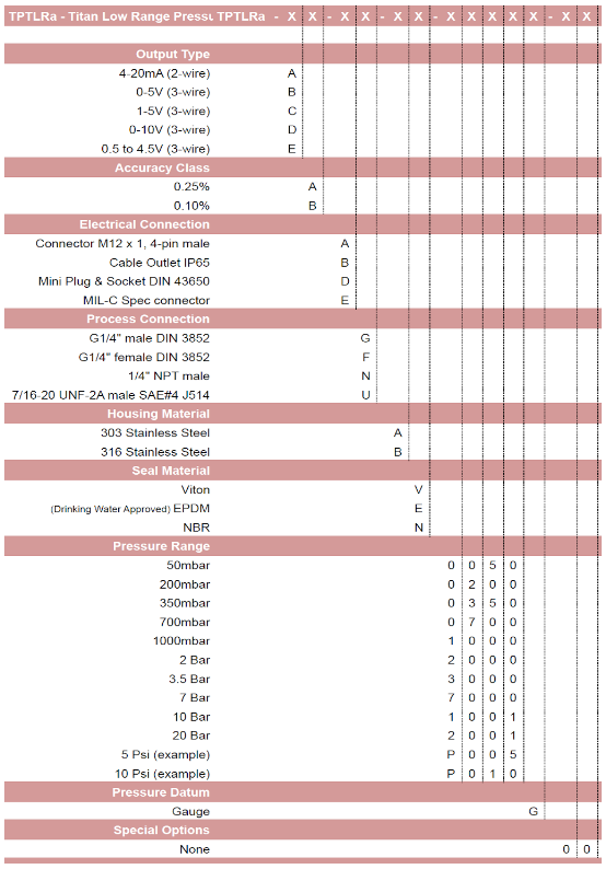 TPTLRa part numbering system table