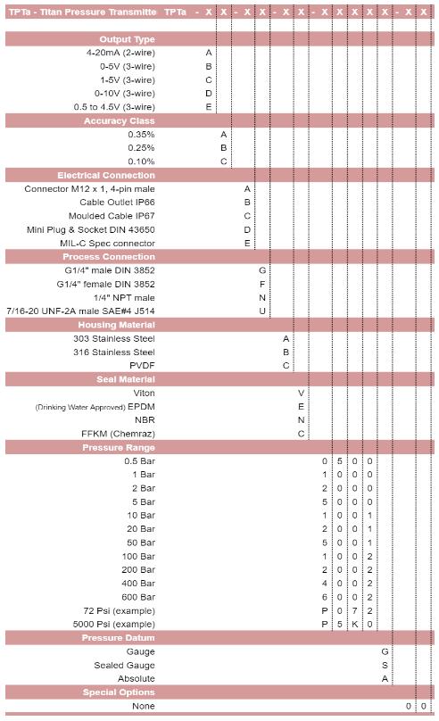TPTa Titan part numbering system table